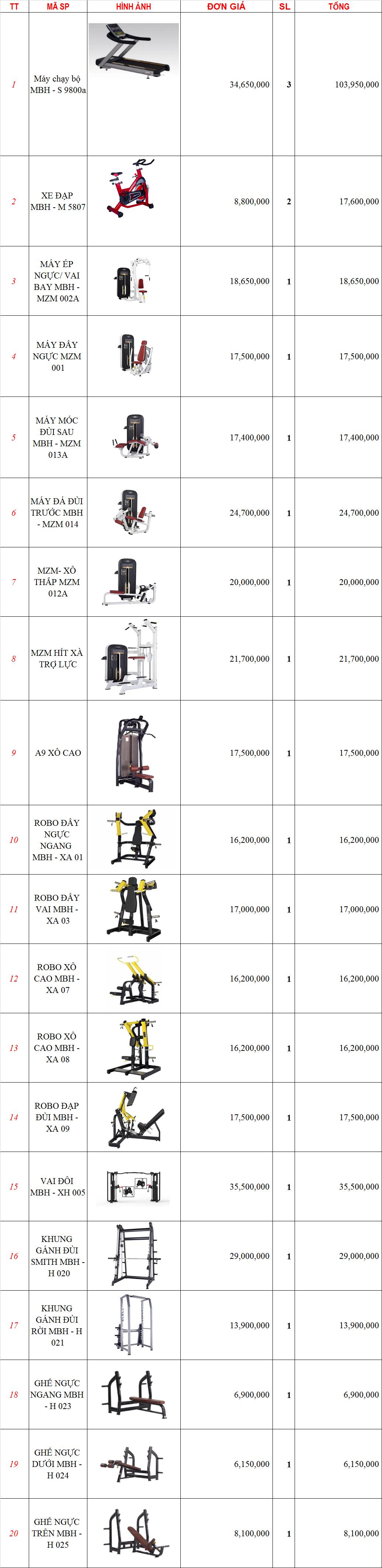 setup phòng gym 250m2, 568 triệu