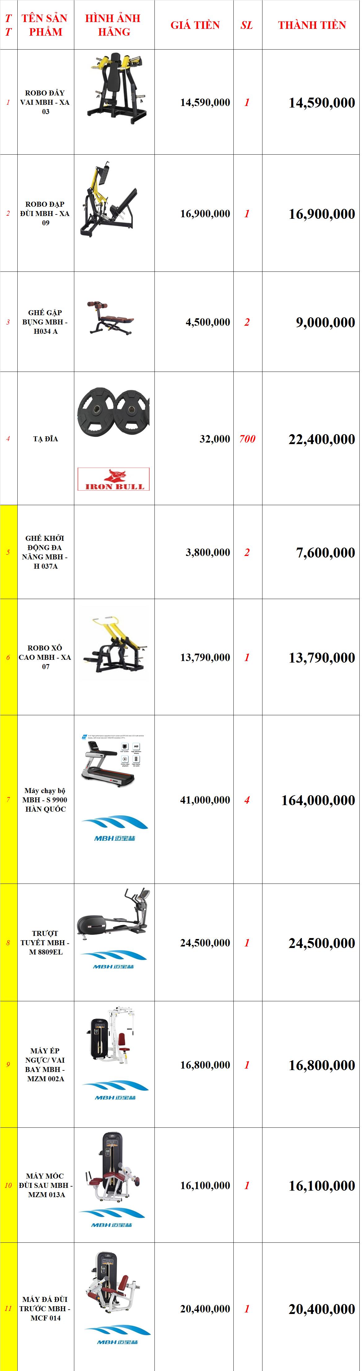 Setup phòng Gym quận 7 250m2, vốn 460 triệu